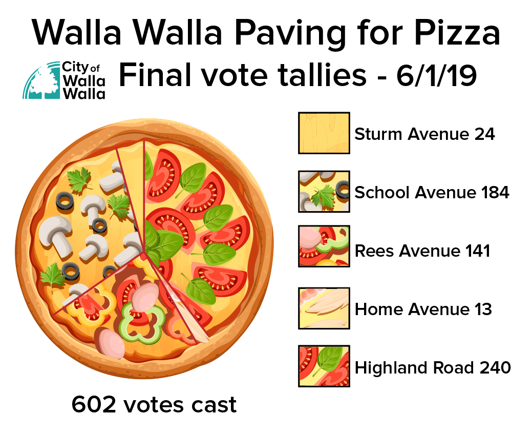 Final paving vote