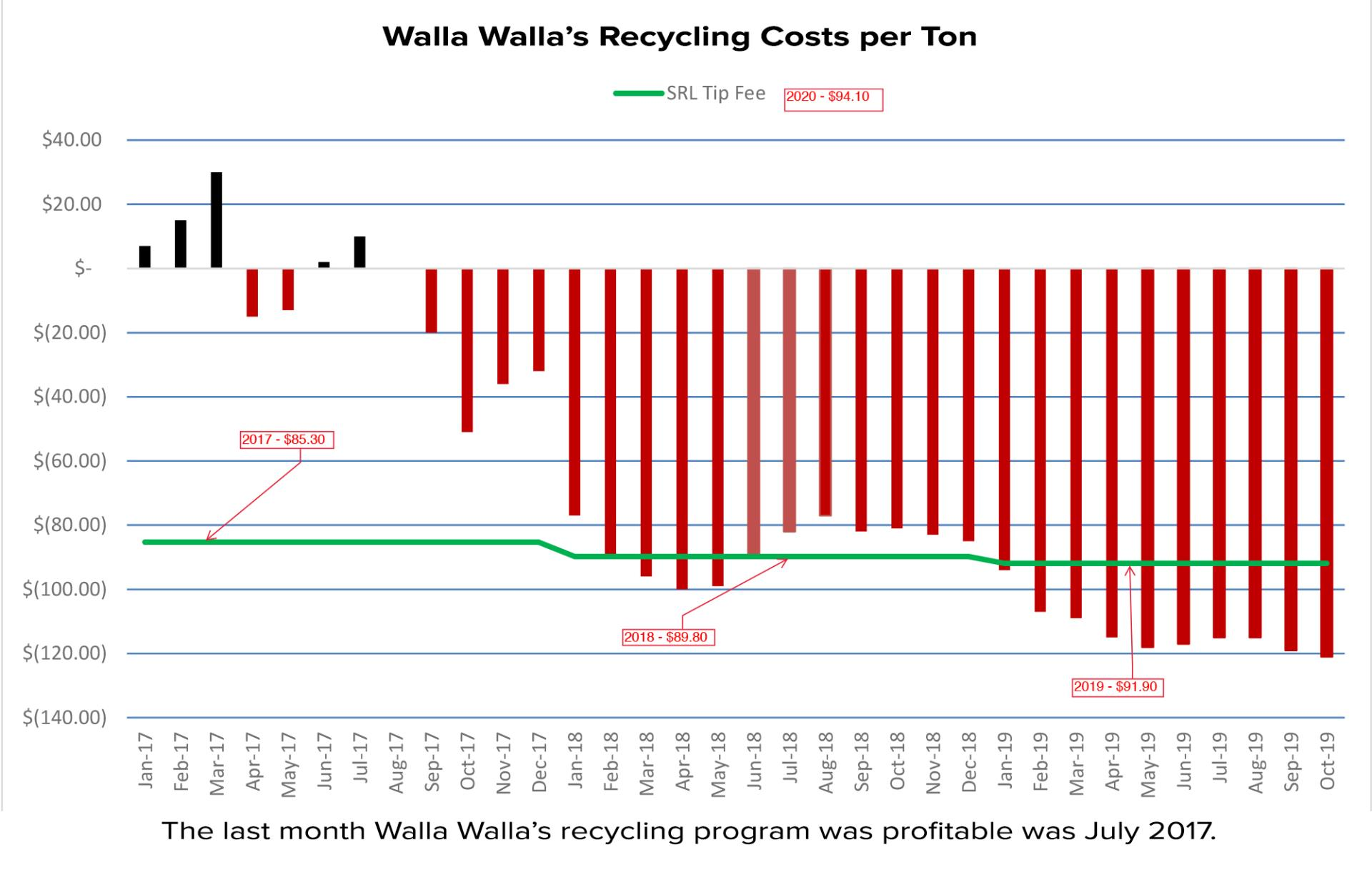 2019-11 Recycling Costs Tracking